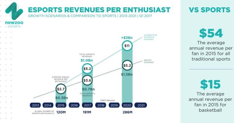 Revenues per esports enthusiast.