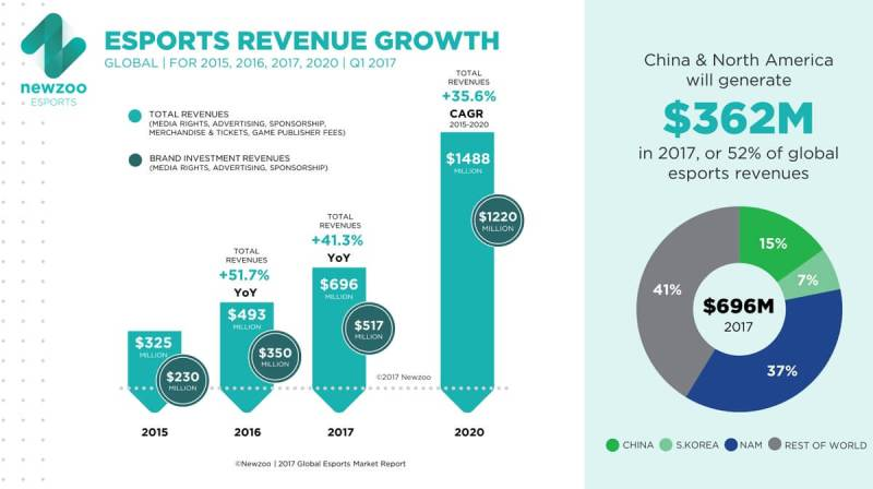 Newzoo says esports revenue could hit $1.5 billion by 2020.