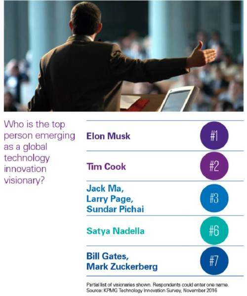 Elon Musk is the most visionary tech leader.