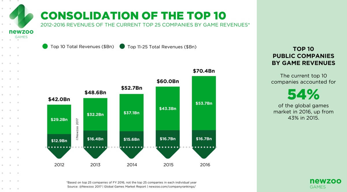 Revenues of the top 10 public game companies.