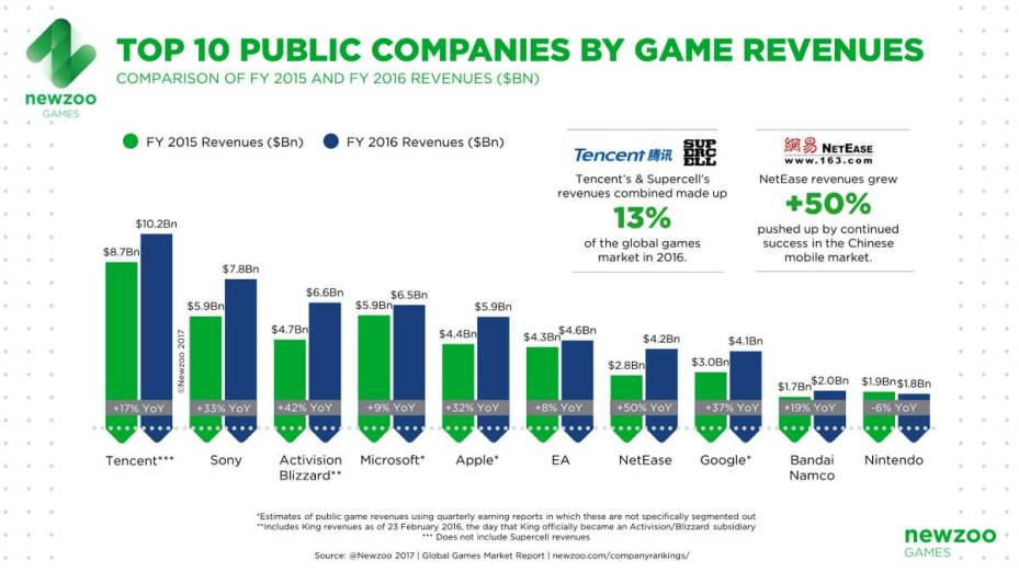 top-game-companies