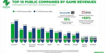 Tencent leads the top 25 public game companies with $10.2 billion in revenues