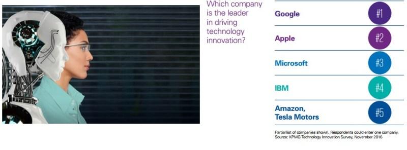 The top innovative tech companies in KPMG's survey.