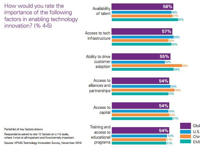 Important factors in enabling tech innovation by region.