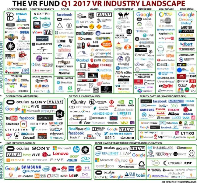 The VR Fund's 2016 VR industry landscape.