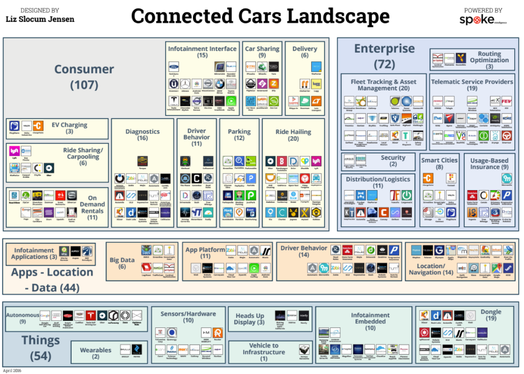 5 Major Barriers Facing The Connected Cars Of The Future Venturebeat