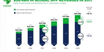 Newzoo: Mobile game revenue will grow 66% from $38 billion in 2016 to $65 billion in 2020