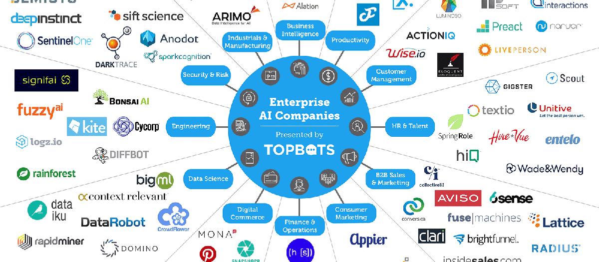 113 Enterprise Ai Companies You Should Know Venturebeat