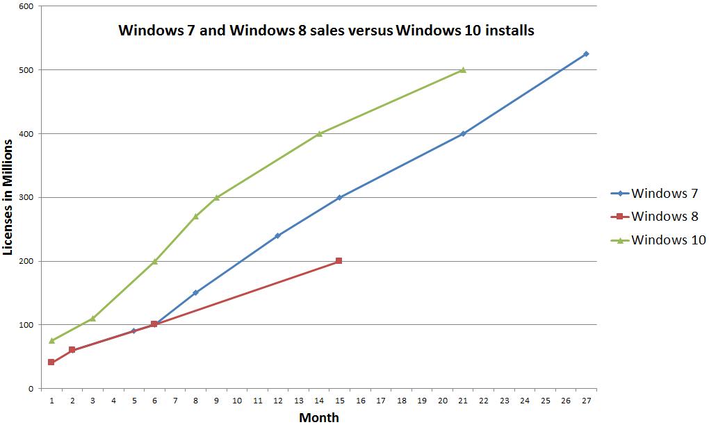 Microsoft поведала, какое количество устройств работает под управлением Windows 10