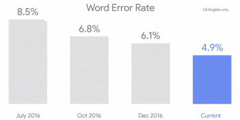Google's speech recognition technology now has a 4.9% word error rate