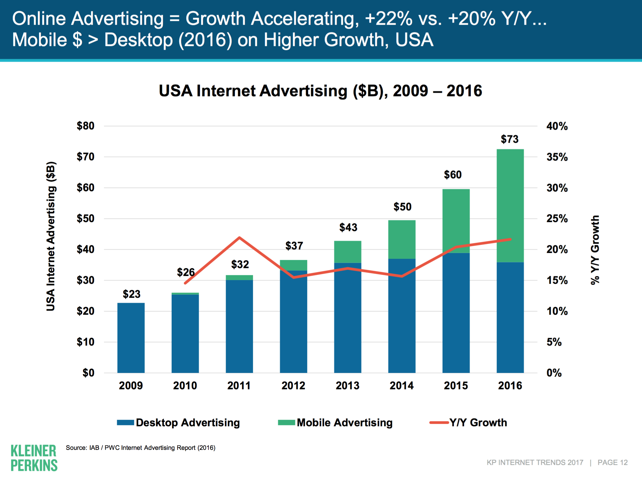 7 takeaways from Mary Meeker's 2017 Internet Trends report