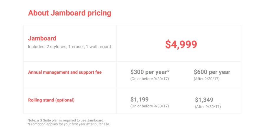 Google's 4K digital whiteboard available for $5000