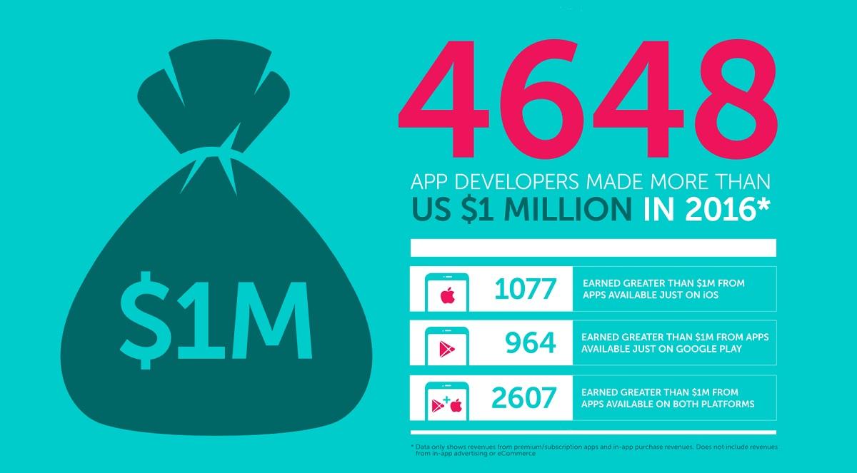 Pollen VC: 4,648 mobile app developers made over $1 million