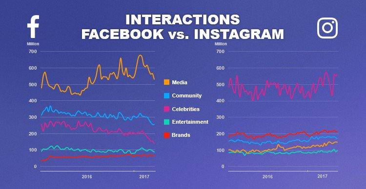 Instagram Gives Brands and Celebrities up to 400% More Engagement than Facebook, According to Socialbakers