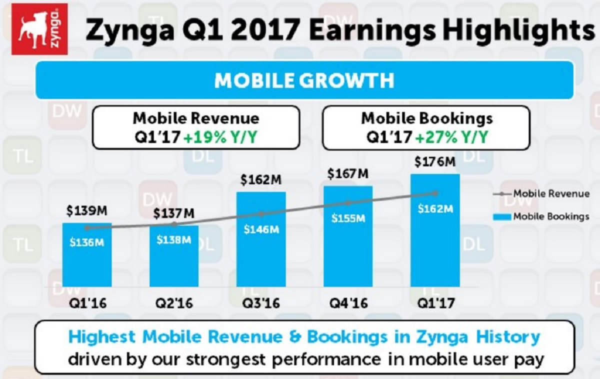 Zynga Inc (ZNGA) Releases Quarterly Earnings Results, Meets Expectations