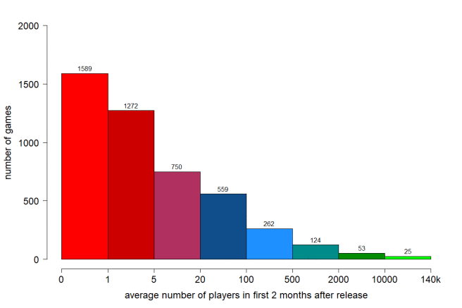 Average number of concurrent players in games (released August 2012-July 2016):