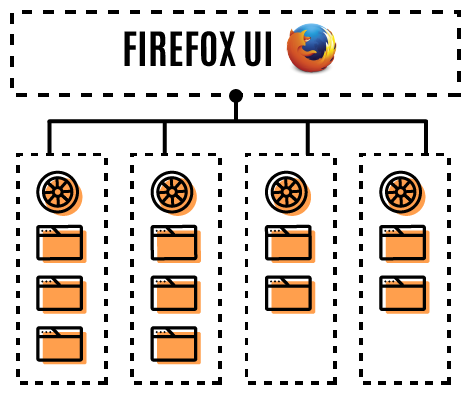 Firefox 54 arrives with multi-process support for content