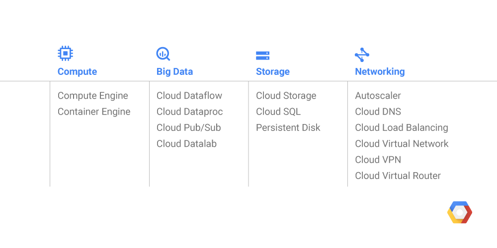 Google Cloud Platform launches in Australia