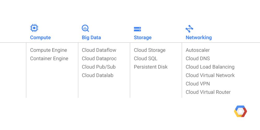 Google Cloud Sydney region list of services