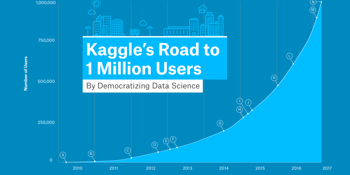 A graph shows Kaggle's user growth.