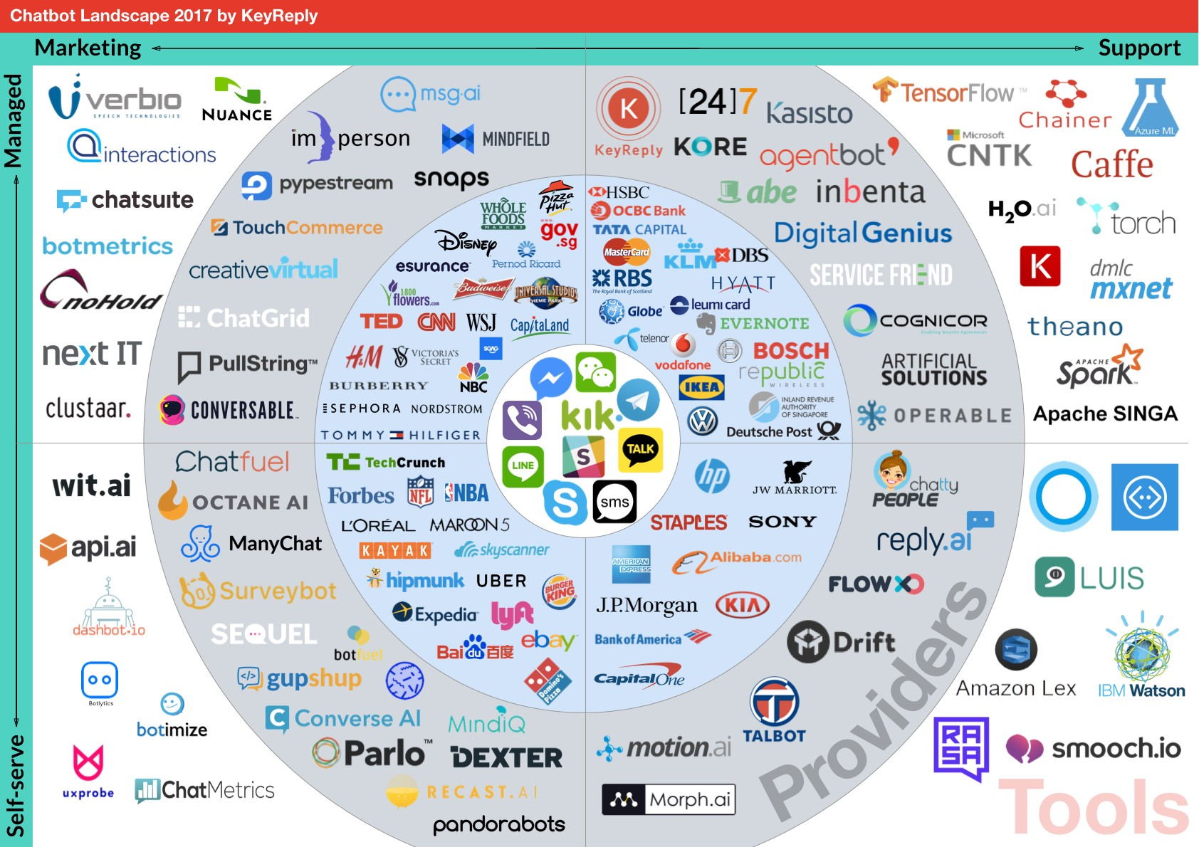 155 Chatbots In This Brand New Landscape Where Does Your
