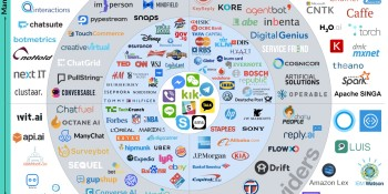 155 chatbots in this brand new landscape. Where does your bot fit?