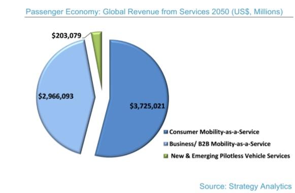 Autonomous Driving Will Spur $7 Trillion 'Passenger Economy,' Intel Report Says