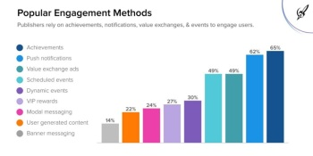 AdColony: Scheduled events beat user-generated content in mobile-app engagement