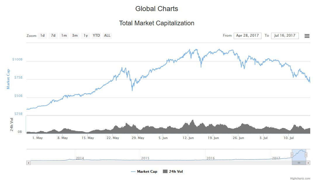 Cryptocurrency market cap over