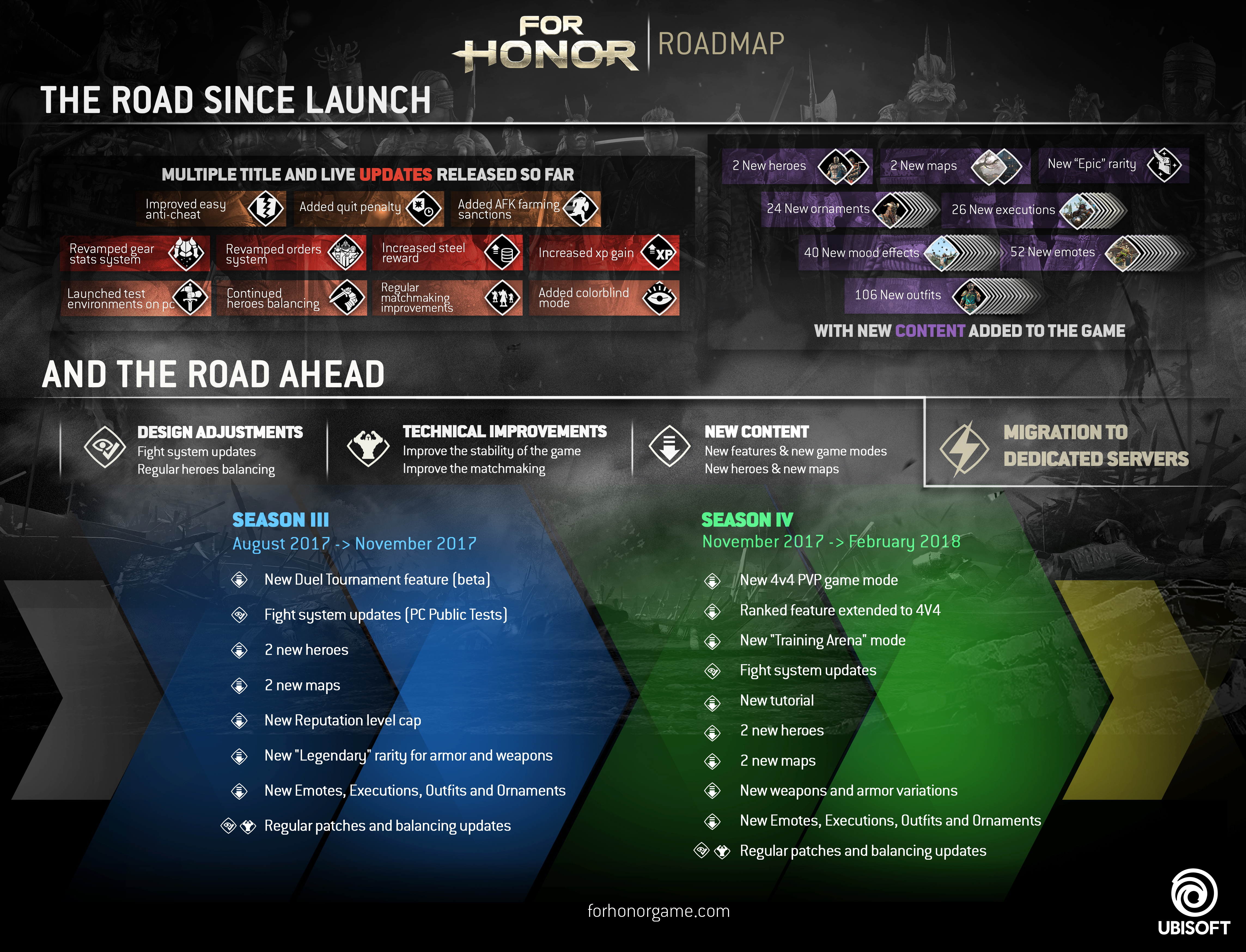 For Honor Finally Adding Dedicated Servers