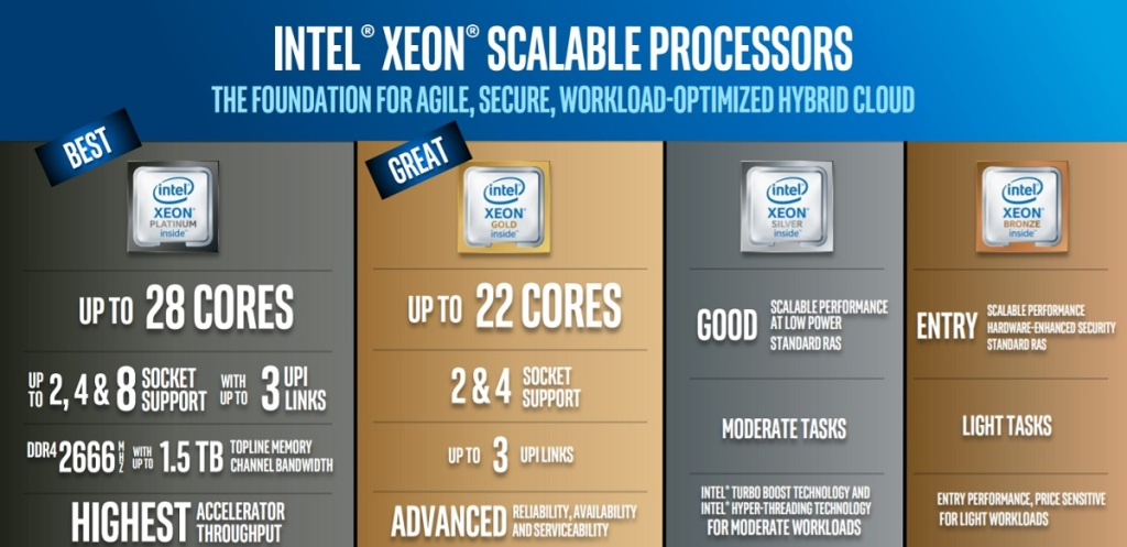 Intel Xeon Scalable processors are 1.65X faster than previous server chips