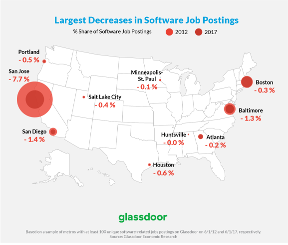 This map shows San Jose, California -- the heart of Silicon Valley -- saw its share of new software jobs fall over the past years.