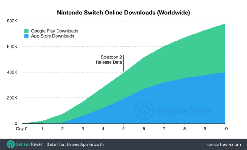 Sensor Tower: Just 17% of Nintendo Switch owners downloaded