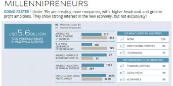 6 reasons millennial entrepreneurs aren't flocking to Silicon Valley