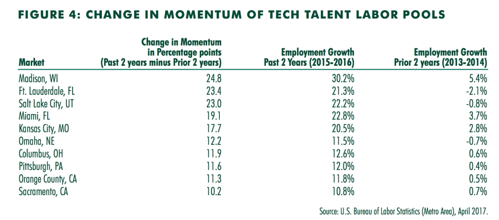 This chart shows The top 10 markets for tech talent momentum grew at least 10 percent faster during the recent two-year period.