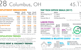 This image shows Columbus, Ohio was ranked 28th overall in the 2017 CBRE Scoring Tech Talent Report.