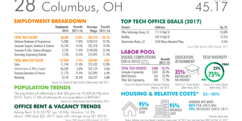 Silicon Valley tech firms power job growth in the hinterlands