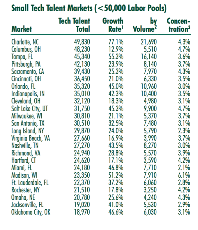 These charts show tech talent labor pools in bit large and small markets.