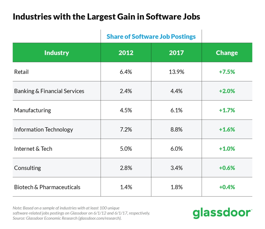 This image shows Industries with largest gain of software jobs 2012-2017.
