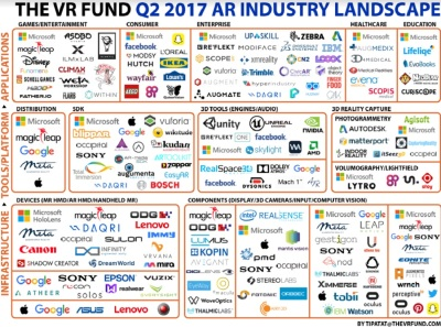 The augmented reality landscape shows 60% growth in startups