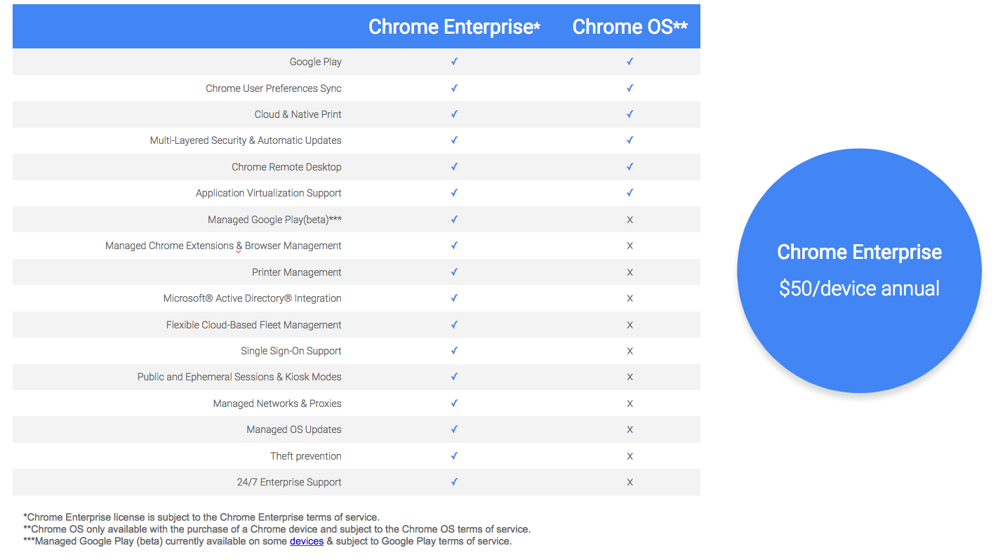 Google Brings Chromebook to the Enterprise