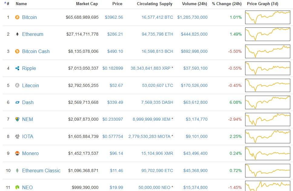 best cryptocurrency exchange 2015
