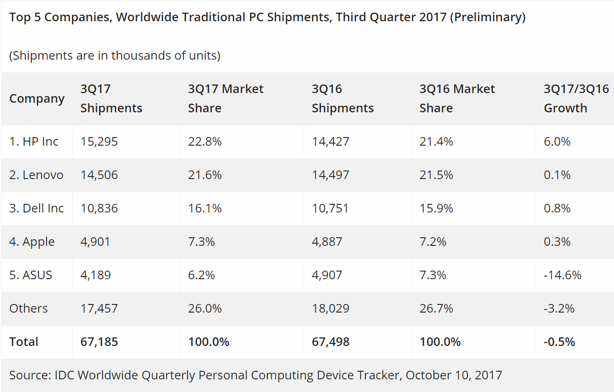 HP victor in better than expected Q3 PC market