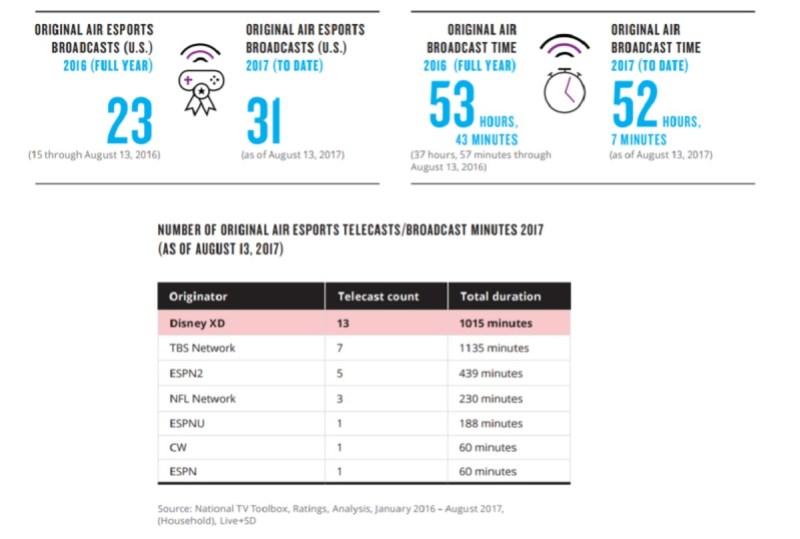 Nielsen: Esports fans follow an average of 5 7 games