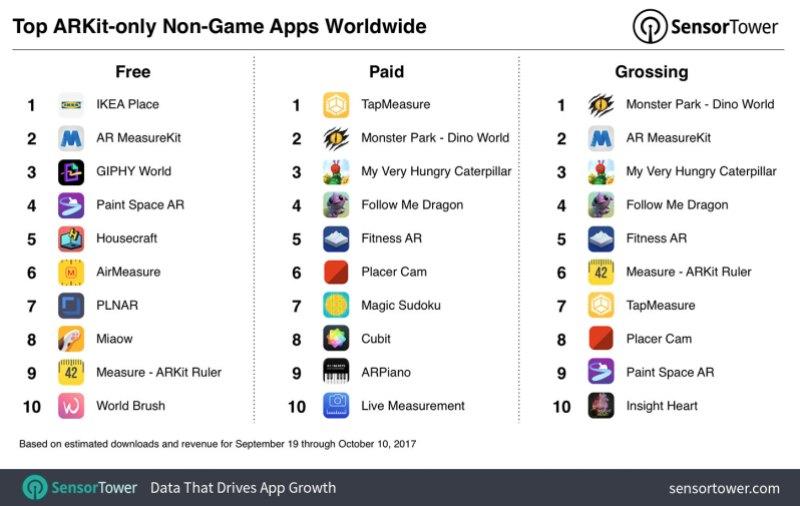 Игры ARKit лидируют в Apple App Store