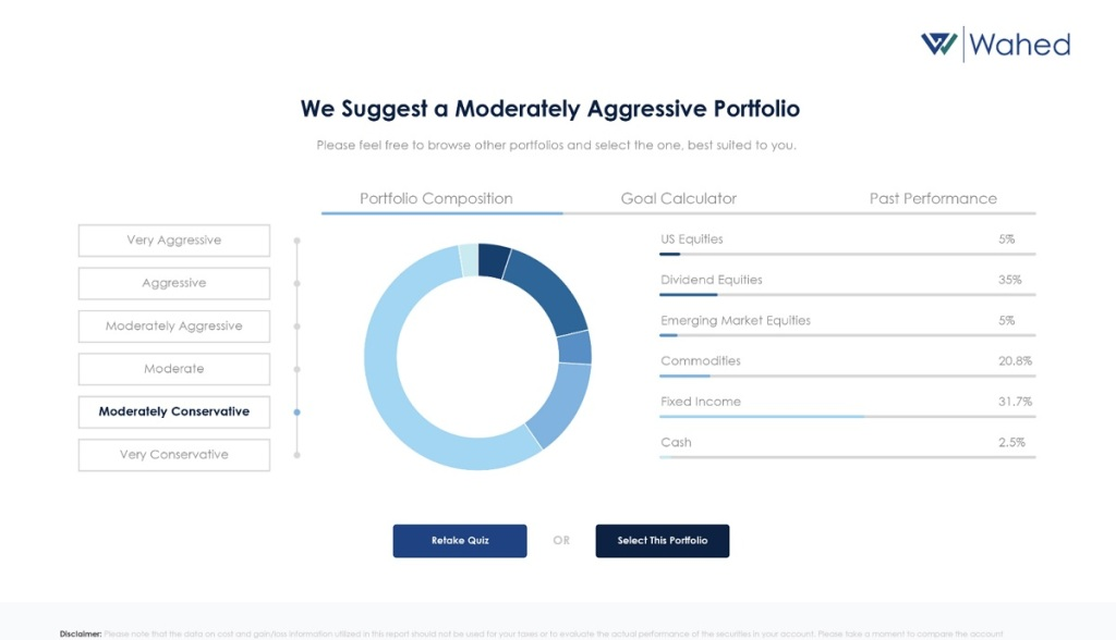 USA: Wahed raises $7 million for Halal-based investment platform