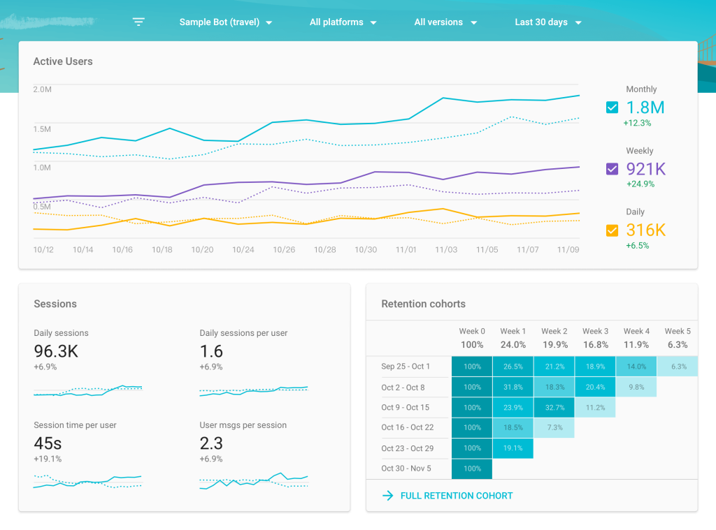 Google's Chatbase bot analytics platform opens to all