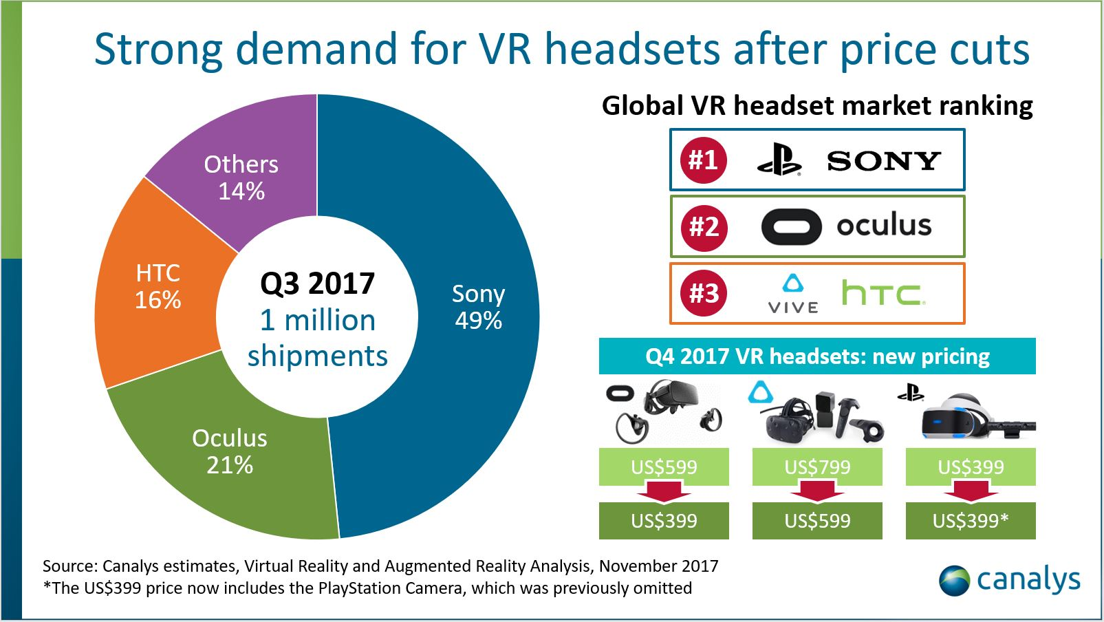 VR headset quarterly shipments hit one million units for the first time
