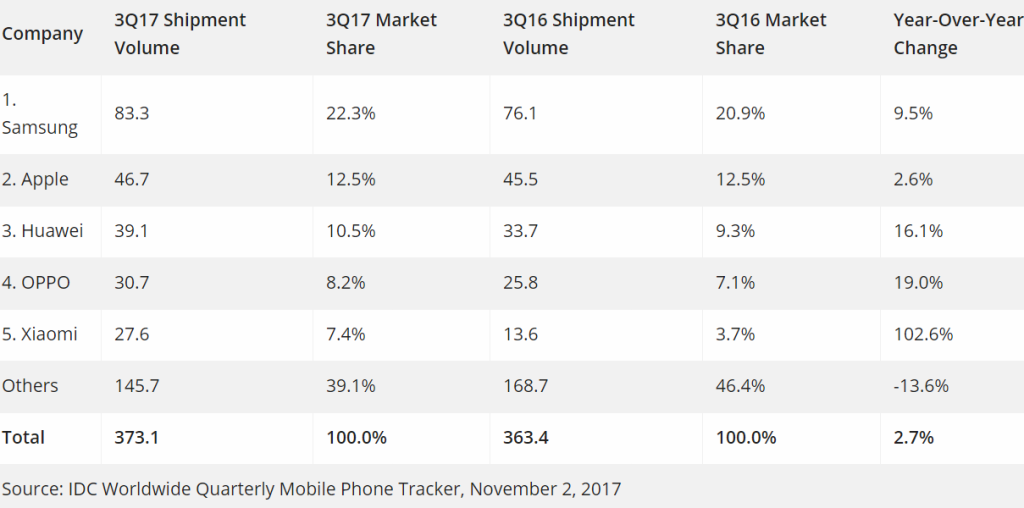 Idc Smartphone Shipments Up 2 7 In Q3 2017 Samsung Widens Lead As Apple Share Stays Flat together with Case pany in addition Apple Vs Samsung Sales 2016 further Dog bone pattern cockney rhyming slang b w case 179099204604007131 also Chic black white chevron galaxy nexus case 179589554221693765. on samsung galaxy company