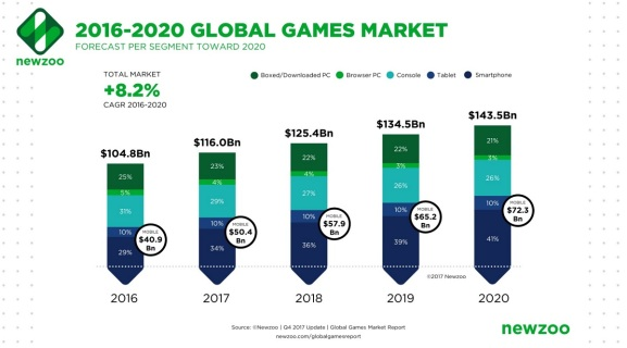 Image result for gaming industry growth